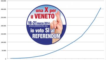 Ieri a Venezia autogoal dello stato italiano, mentre le registrazioni a Plebiscito.eu superano quota 300.000 e la notizia fa il giro del mondo